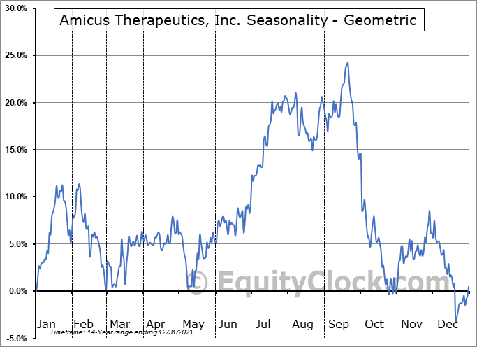 Amicus Therapeutics, Inc. (NASD:FOLD) Seasonality