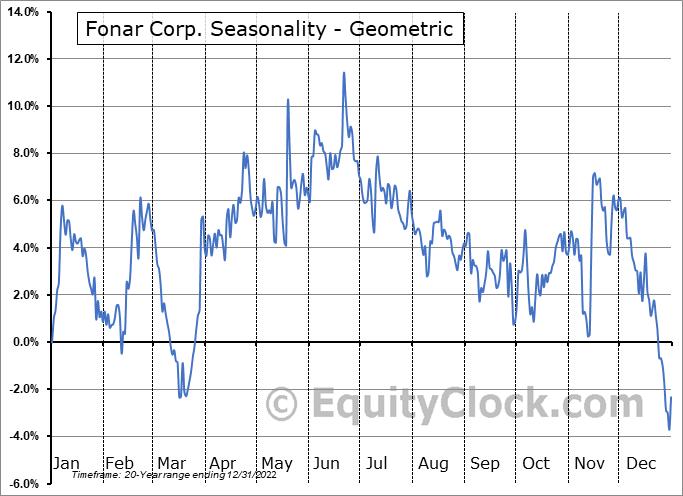 Fonar Corp. (NASD:FONR) Seasonality