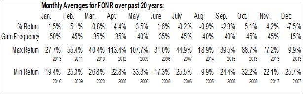 Monthly Seasonal Fonar Corp. (NASD:FONR)