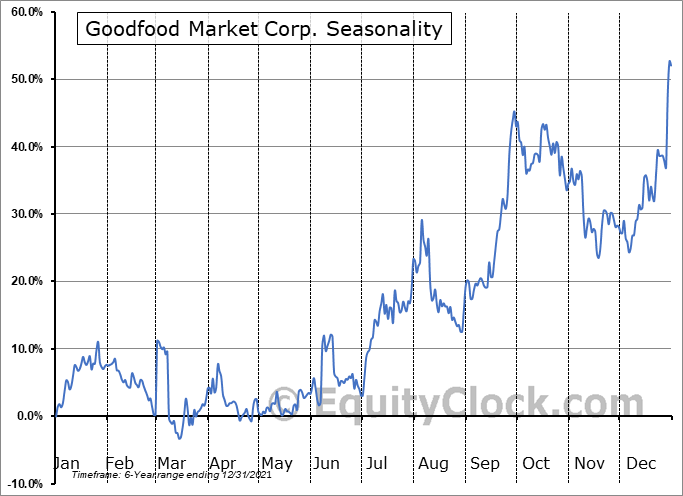 Goodfood Market Corp. (TSE:FOOD.TO) Seasonal Chart