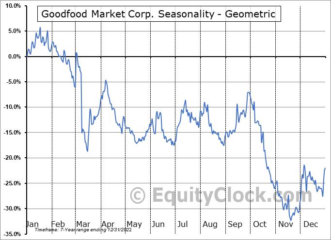 Goodfood Market Corp. (TSE:FOOD.TO) Seasonality