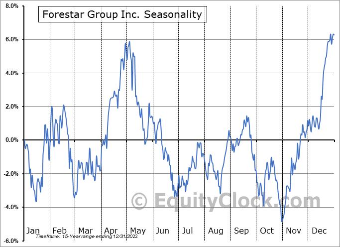Forestar Group Inc. (NYSE:FOR) Seasonal Chart