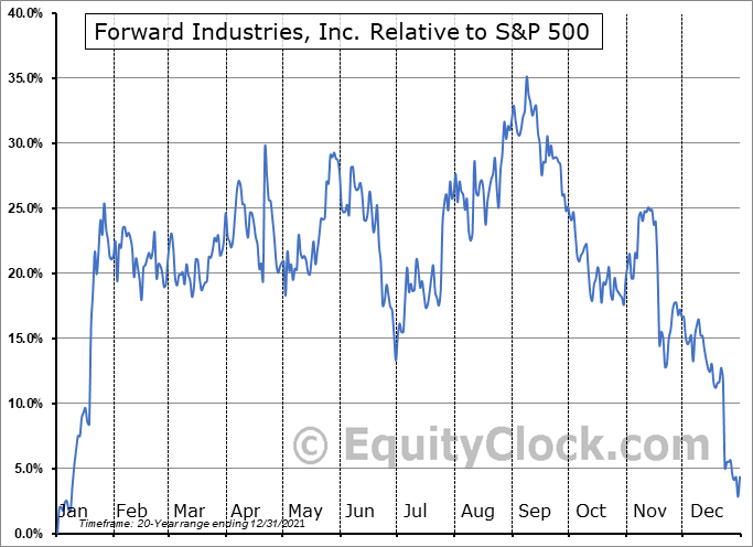 FORD Relative to the S&P 500