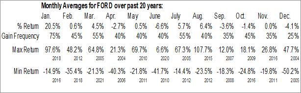 Monthly Seasonal Forward Industries, Inc. (NASD:FORD)