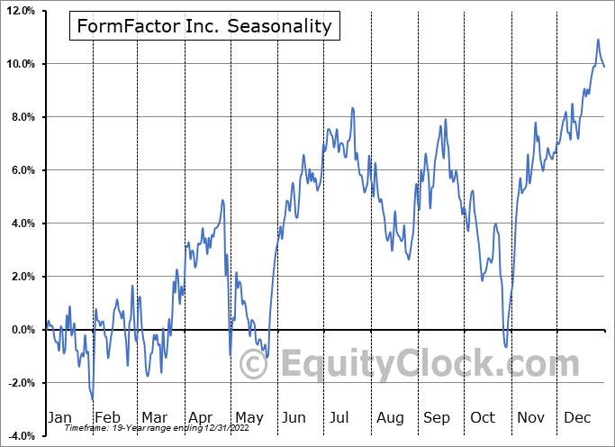FormFactor Inc. (NASD:FORM) Seasonal Chart