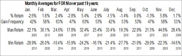 Monthly Seasonal FormFactor Inc. (NASD:FORM)