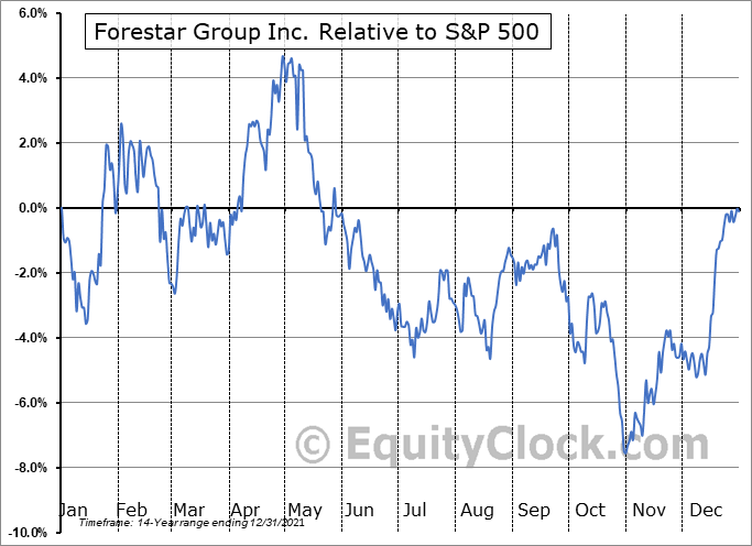 FOR Relative to the S&P 500