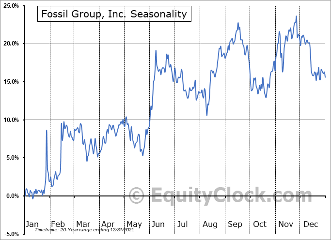 Fossil Group, Inc. (NASD:FOSL) Seasonal Chart