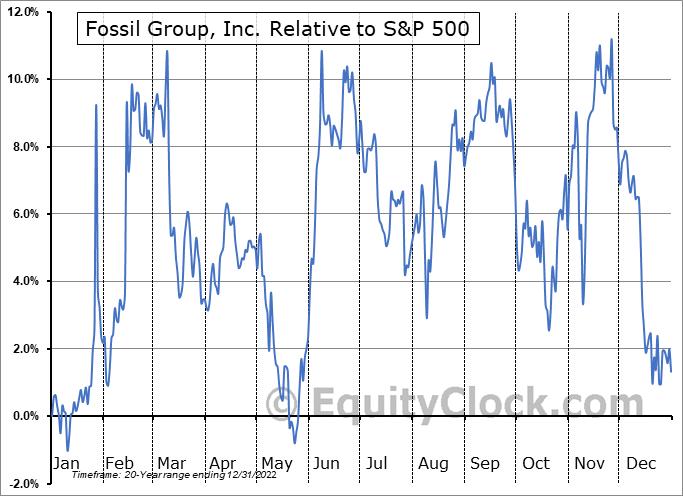 FOSL Relative to the S&P 500