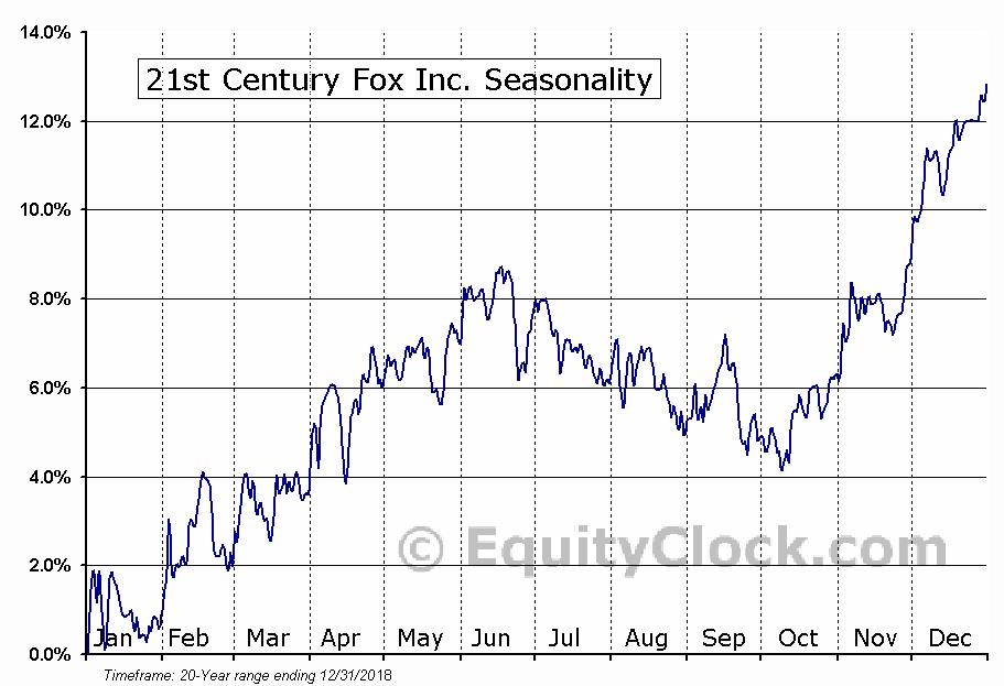 21st Century Fox Inc. (NASD:FOXA) Seasonal Chart