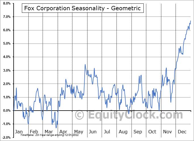 21st Century Fox Inc. (NASD:FOXA) Seasonality
