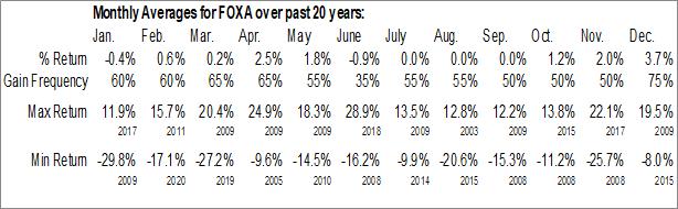 Monthly Seasonal 21st Century Fox Inc. (NASD:FOXA)