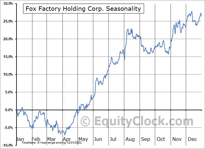 Fox Factory Holding Corp. (NASD:FOXF) Seasonal Chart