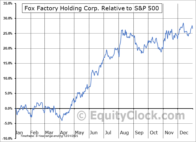 FOXF Relative to the S&P 500