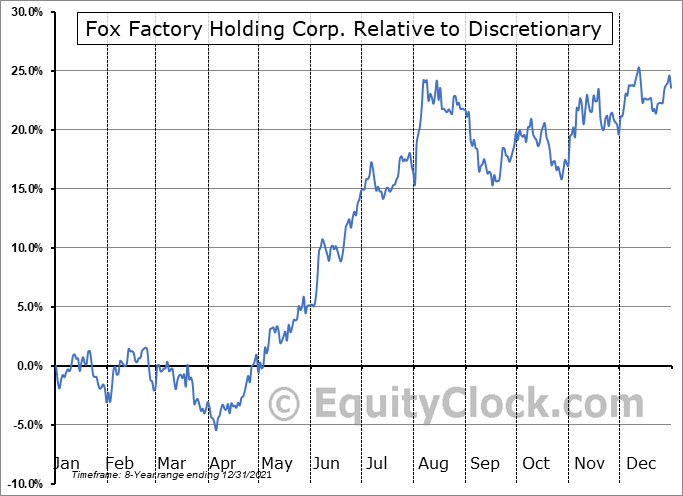FOXF Relative to the Sector