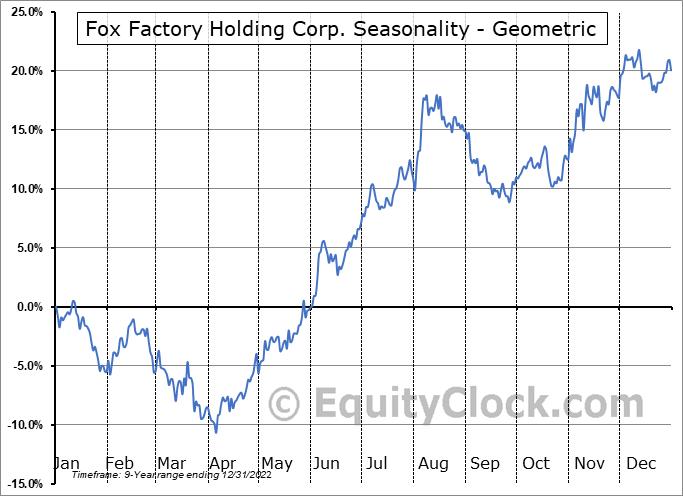 Fox Factory Holding Corp. (NASD:FOXF) Seasonality