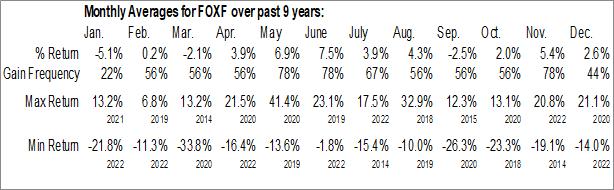 Monthly Seasonal Fox Factory Holding Corp. (NASD:FOXF)