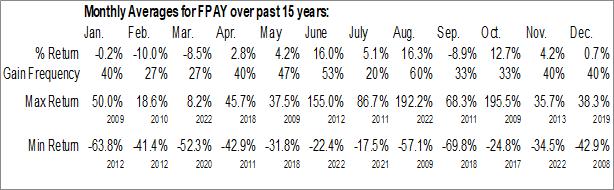Monthly Seasonal FlexShopper, Inc. (NASD:FPAY)
