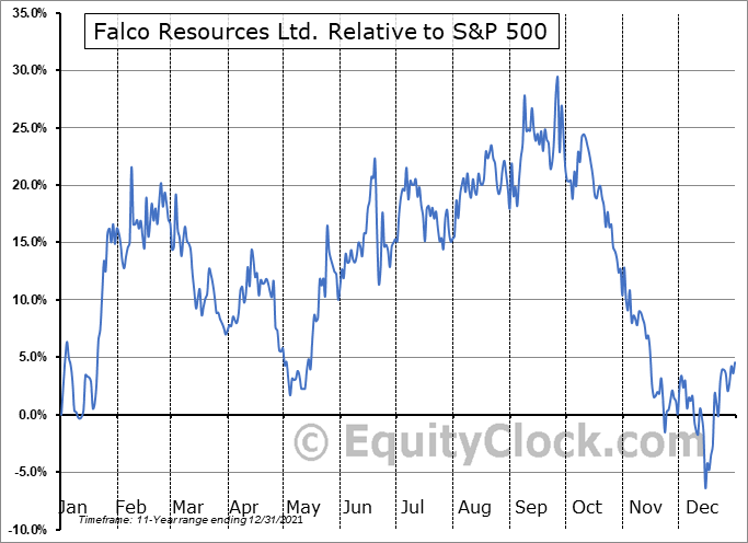 FPC.V Relative to the S&P 500