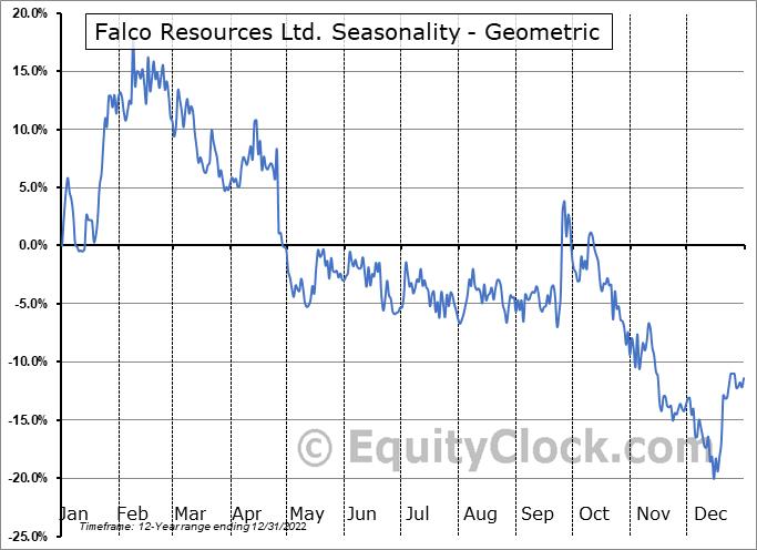 Falco Pacific Resource Group Inc. (TSXV:FPC.V) Seasonality