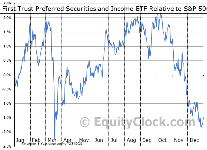FPE Relative to the S&P 500