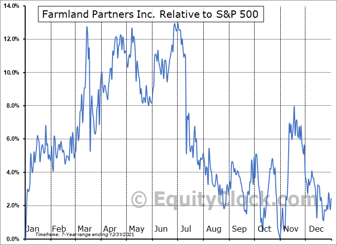 FPI Relative to the S&P 500