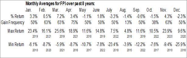 Monthly Seasonal Farmland Partners Inc. (NYSE:FPI)