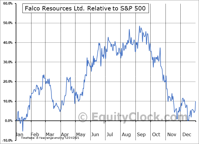FPRGF Relative to the S&P 500