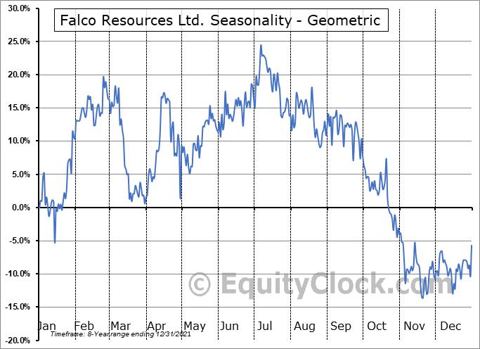 Falco Resources Ltd. (OTCMKT:FPRGF) Seasonality