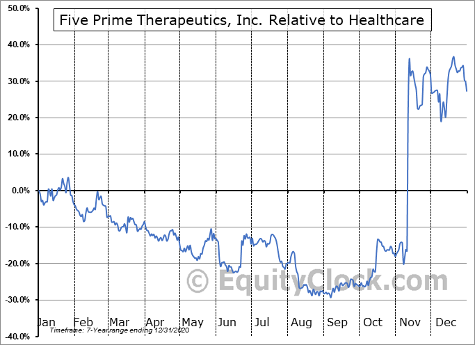 FPRX Relative to the Sector