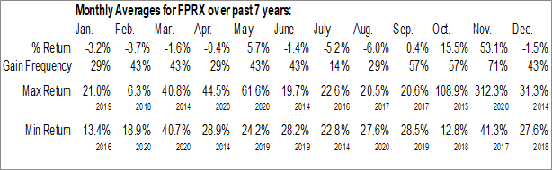 Monthly Seasonal Five Prime Therapeutics, Inc. (NASD:FPRX)