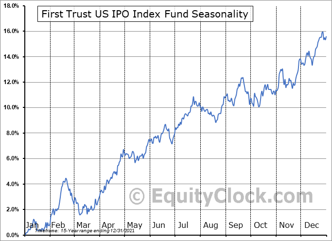 First Trust US IPO Index Fund (NYSE:FPX) Seasonal Chart