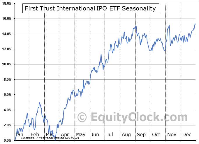 First Trust International IPO ETF (NASD:FPXI) Seasonality
