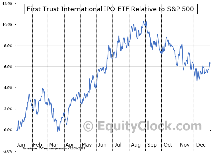 FPXI Relative to the S&P 500