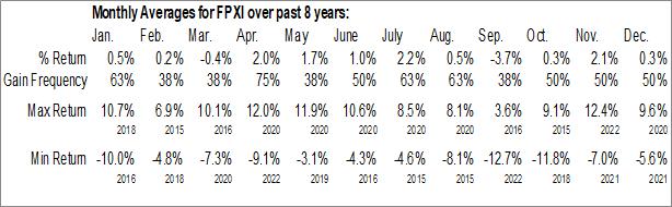 Monthly Seasonal First Trust International IPO ETF (NASD:FPXI)