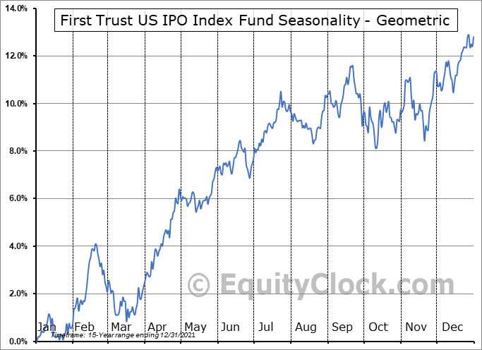 First Trust US IPO Index Fund (NYSE:FPX) Seasonality