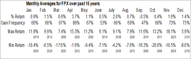 Monthly Seasonal First Trust US IPO Index Fund (NYSE:FPX)