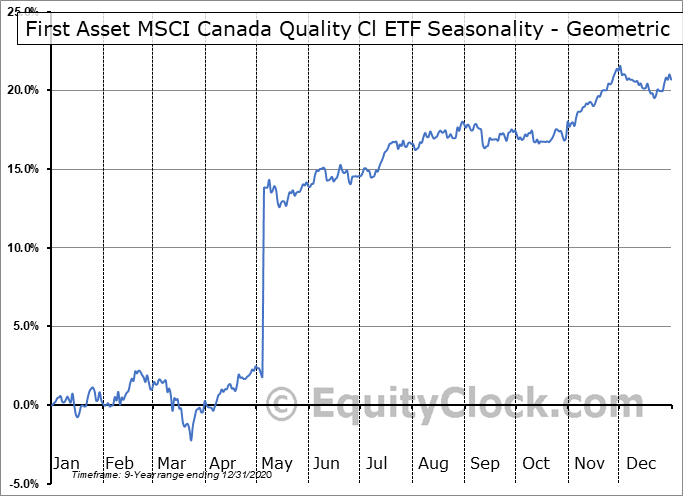 First Asset MSCI Canada Quality Cl ETF (TSE:FQC.TO) Seasonality
