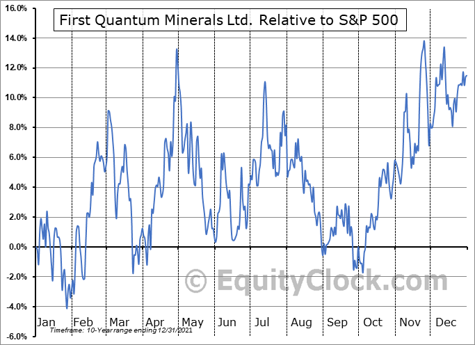 FQVLF Relative to the S&P 500