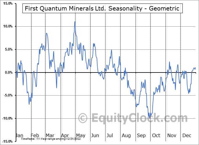First Quantum Minerals Ltd. (OTCMKT:FQVLF) Seasonality