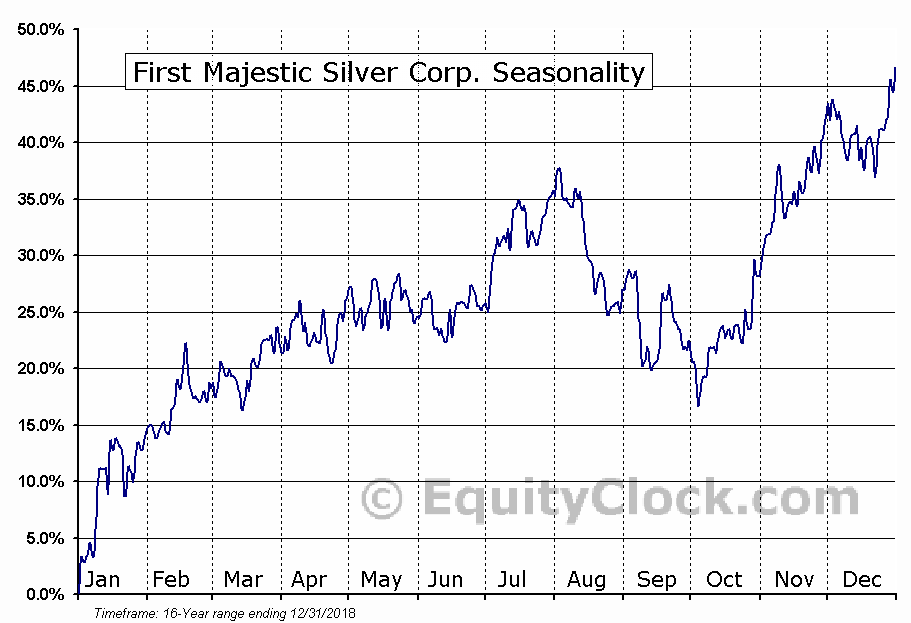 First Majestic Silver Corp. (TSE:FR) Seasonal Chart