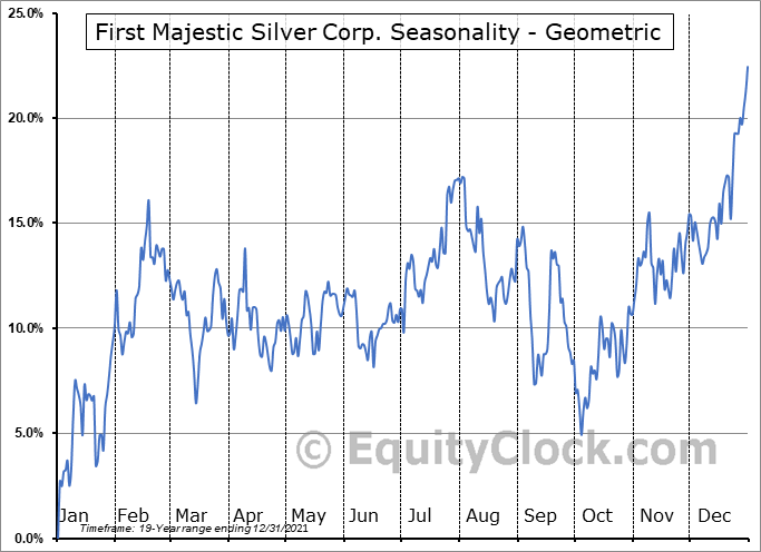 First Majestic Silver Corp. (TSE:FR.TO) Seasonality