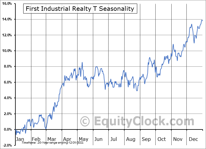 First Industrial Realty T (NYSE:FR) Seasonal Chart