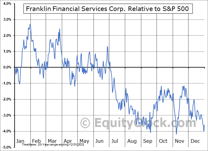 FRAF Relative to the S&P 500