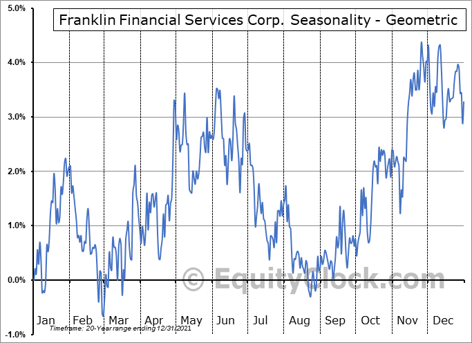 Franklin Financial Services Corp. (NASD:FRAF) Seasonality