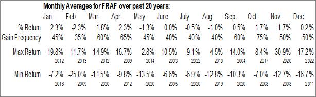 Monthly Seasonal Franklin Financial Services Corp. (NASD:FRAF)