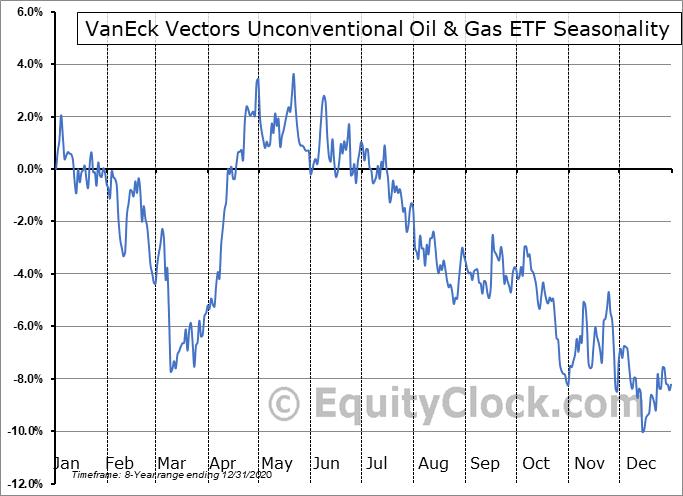 VanEck Vectors Unconventional Oil & Gas ETF (AMEX:FRAK) Seasonal Chart