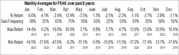 Monthly Seasonal VanEck Vectors Unconventional Oil & Gas ETF (AMEX:FRAK)