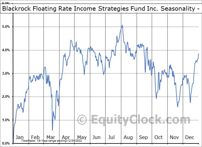 Blackrock Floating Rate Income Strategies Fund Inc. (NYSE:FRA) Seasonality