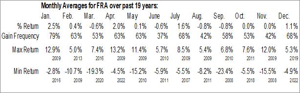Monthly Seasonal Blackrock Floating Rate Income Strategies Fund Inc. (NYSE:FRA)